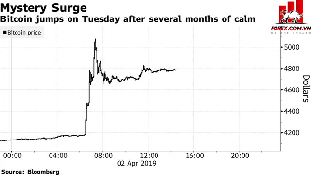 """Cú """"Thăng Hoa"""" của Bitcoin trong 24 giờ qua."""