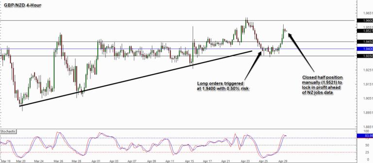 Phá vỡ và kiểm tra lại mức kháng cự của GBP / NZD