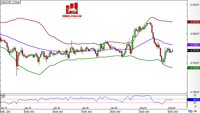 Hệ thống Bollinger Band - cadchf