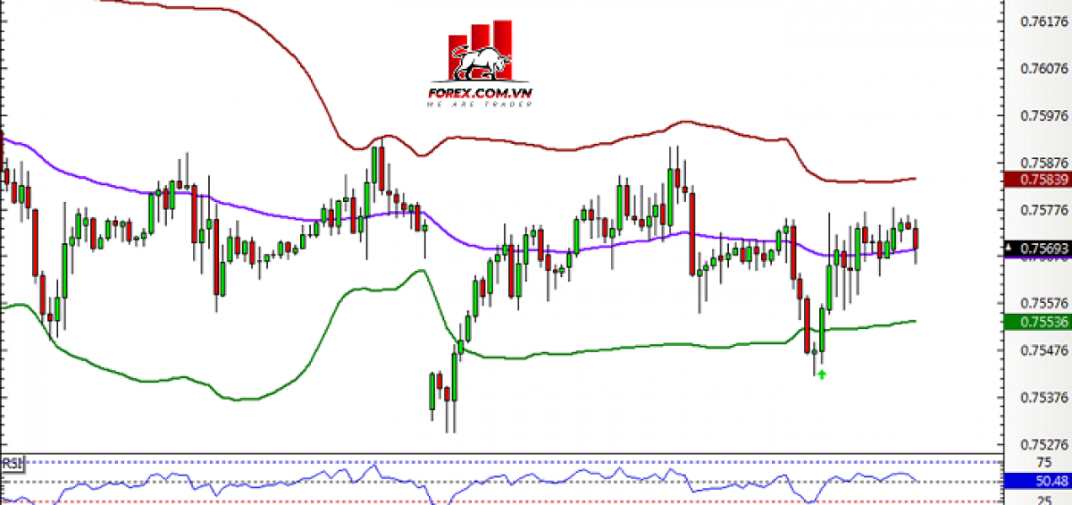 Hệ thống Bollinger Band cadchf1