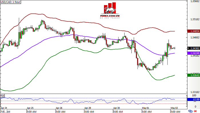 Hệ thống Bollinger Band - usdcad