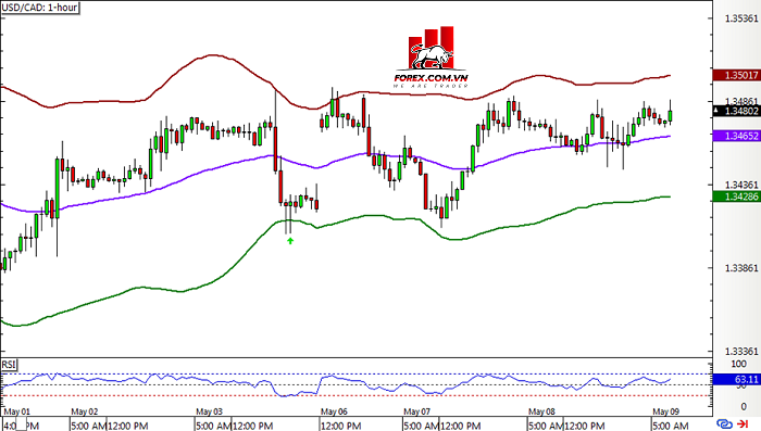 Hệ thống Bollinger Band usdcad1