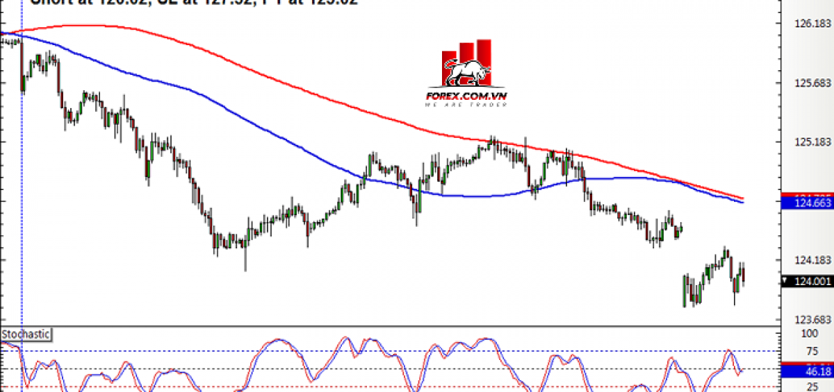 Hệ thống Pullback Crossover SMA eurjpy
