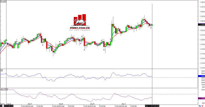 Hệ thống giao dịch Forex HLHB EURUSD4