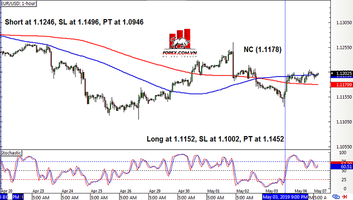 Hệ thống giao dịch Pullback Crossover SMA eurusd2