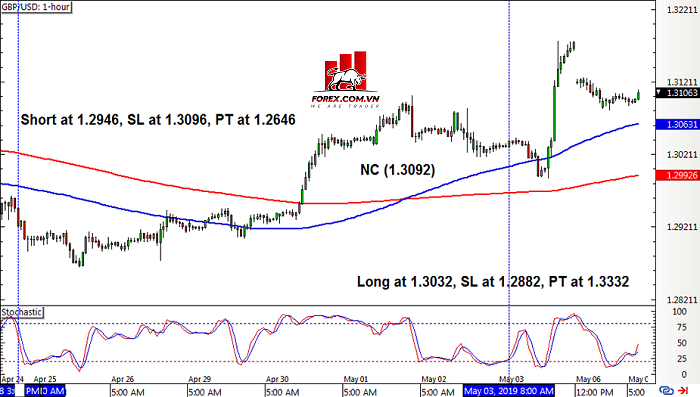 Hệ thống giao dịch Pullback Crossover SMA gbpusd4