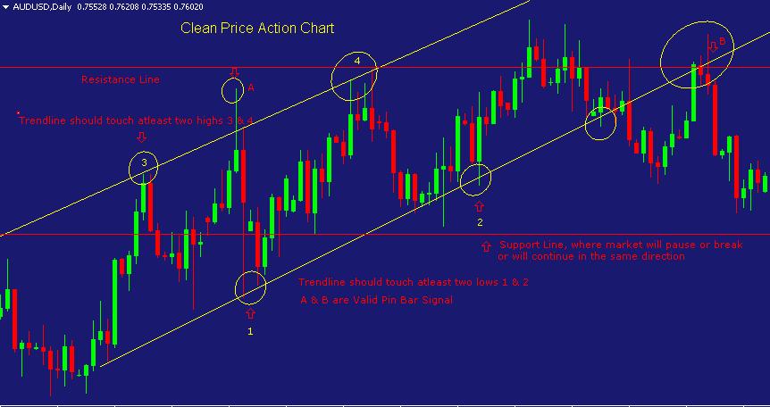 Price-Action-la-gi-1