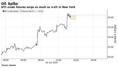 Giá dầu tăng dựng đứng trước thông tin Iran bắn rơi máy bay không người lái Mỹ