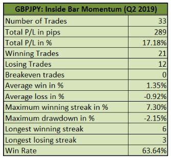 Đánh giá quý 2 năm 2019 - Chiến lược Inside Bar Momentum 1