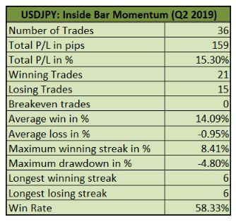 Đánh giá quý 2 năm 2019 - Chiến lược Inside Bar Momentum
