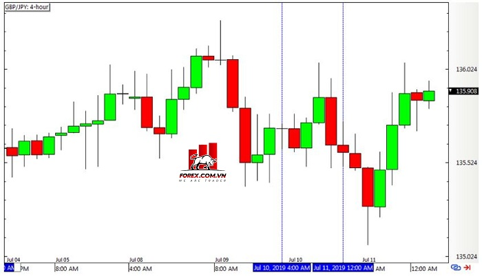 Chiến lược Inside Bar Momentum 2.0 - Biểu đồ Forex 4 giờ GBPJPY