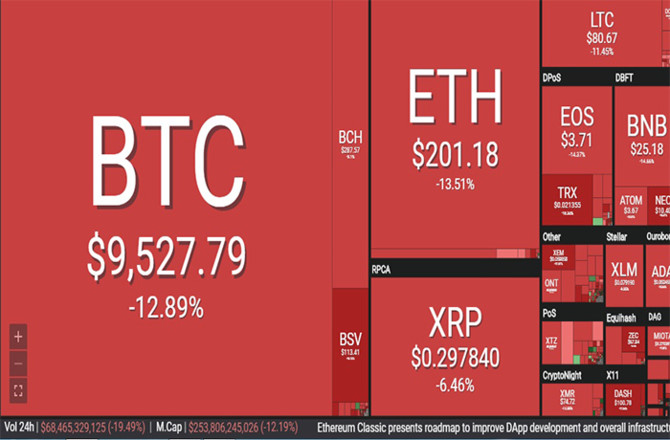 Thị trường tiền ảo ngập trong sắc đỏ, Bitcoin lao dốc hơn 13%. (Ảnh: Coin360)