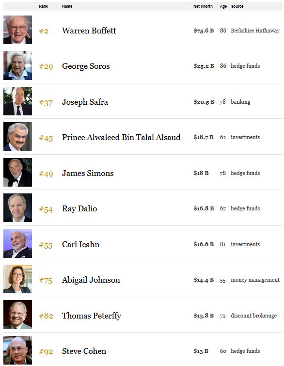 Danh sách các tỷ phú Forex theo Forbes Rank