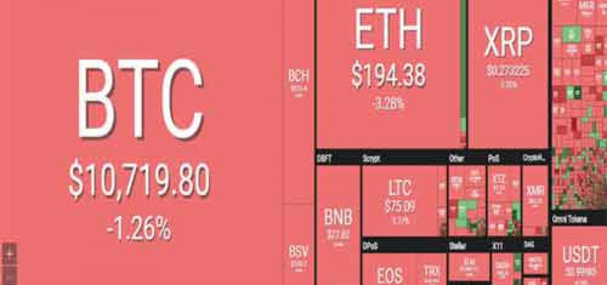 """Bitcoin lại """"đổ đèo"""" nhuốm đỏ thị trường"""