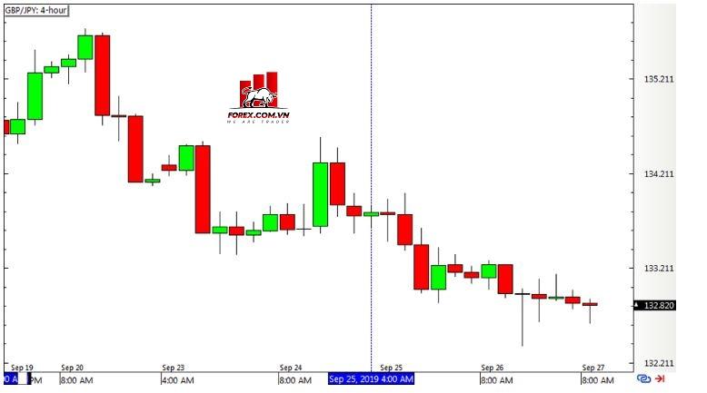 Chiến lược Inside Bar Momentum - Biểu đồ Forex 4 giờ GBPJPY