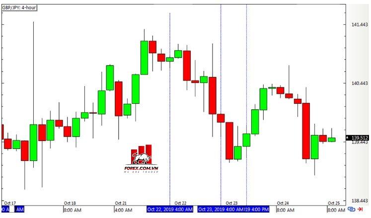 Chiến lược Inside Bar - Biểu đồ Forex 4 giờ GBPJPY