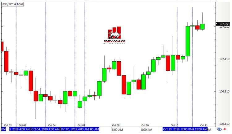 Chiến lược Inside Bar Momentum - Biểu đồ Forex 4 giờ USDJPY
