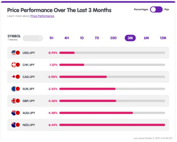 Giá Các Cặp Jpy Trong Khoảng Thời Gian 3 Tháng Qua