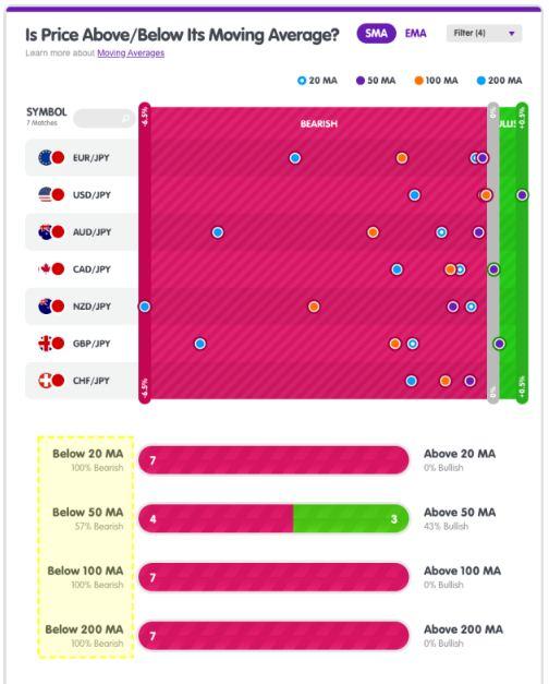 Giá của các cặp tiền JPY so với các đường trung bình động