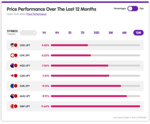 JPY đã tăng mạnh trong suốt 12 tháng qua