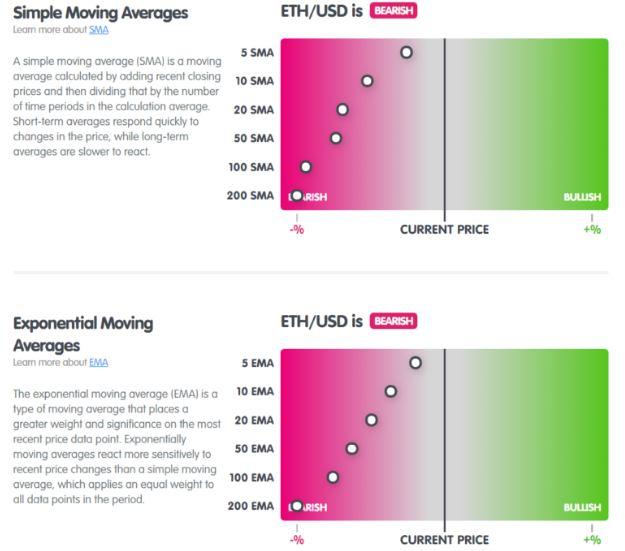 Đường trung bình động ETH từ MarketMilk