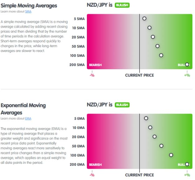 Đường trung bình MA của NZD/JPY từ MarketMilk