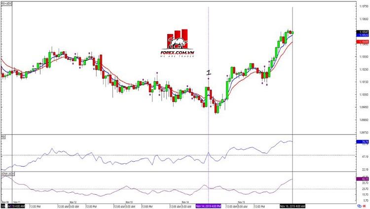 Biểu đồ Forex 1 giờ EUR/USD