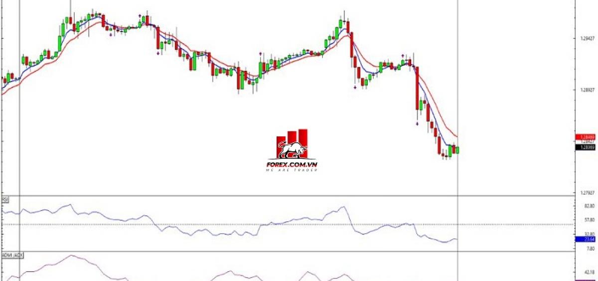 Biểu đồ Forex 1 giờ GBP/USD