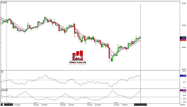 Biểu đồ Forex 1 giờ USD/JPY