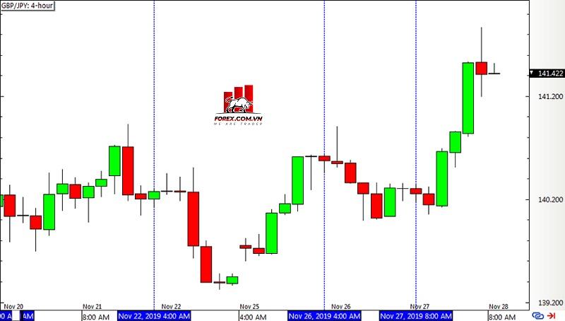 Biểu đồ Forex 4 giờ GBP/JPY