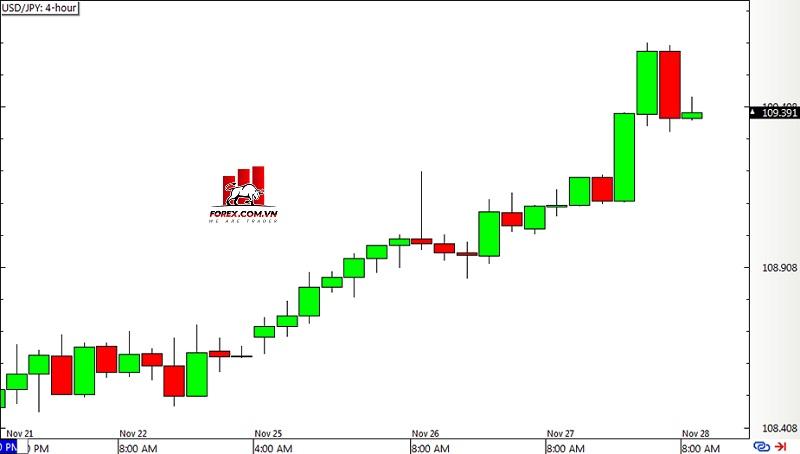 Biểu đồ Forex 4 giờ USD/JPY