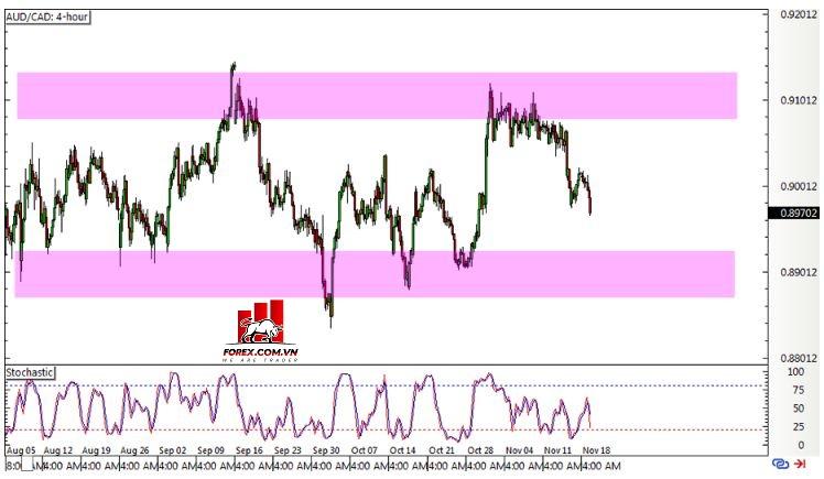 Biểu đồ Forex khung biểu đồ 4 giờ AUD/CAD
