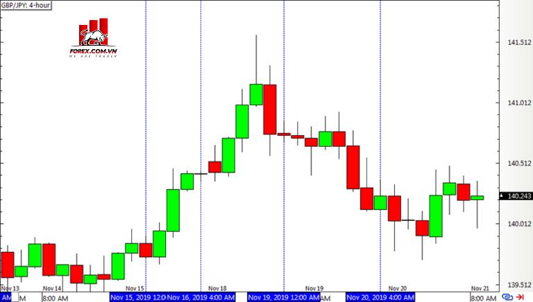 Chiến lược Inside Bar - Biểu đồ Forex 4 giờ GBP/JPY