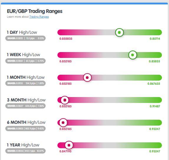 Phạm vi EUR/GBP từ MarketMilk