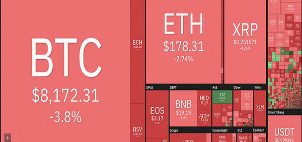 Thị trường tiền ảo 'bão lửa', Bitcoin lao dốc thảm hại