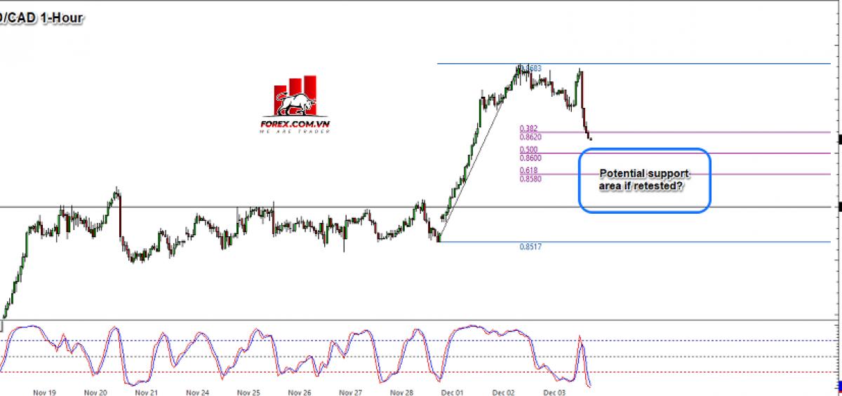Biểu đồ Forex 1 giờ của NZD/CAD