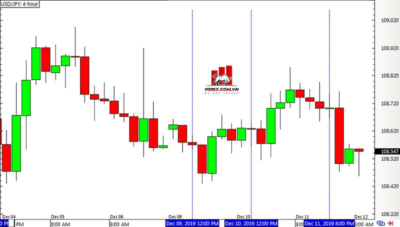 Biểu đồ Forex khung thời 4 giờ USD/JPY