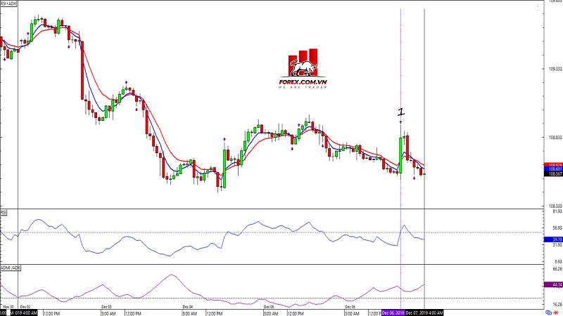 Biểu đồ Forex khung thời gian 1 giờ USD/JPY