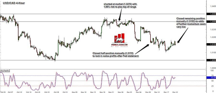 Biểu đồ Forex khung thời gian 4 giờ USD/CAD