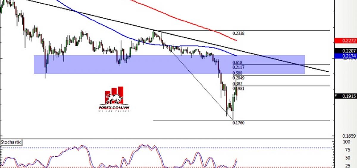 Biểu đồ khung thời gian 4 giờ XRP/USD