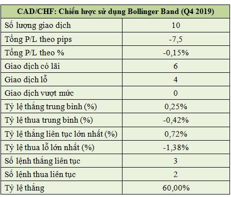 Chiến Lược Sử Dụng Bollinger Band (q4 2019) Của Cadchf