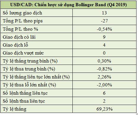 Chiến Lược Sử Dụng Bollinger Band (Q4 2019) Của USD/CAD