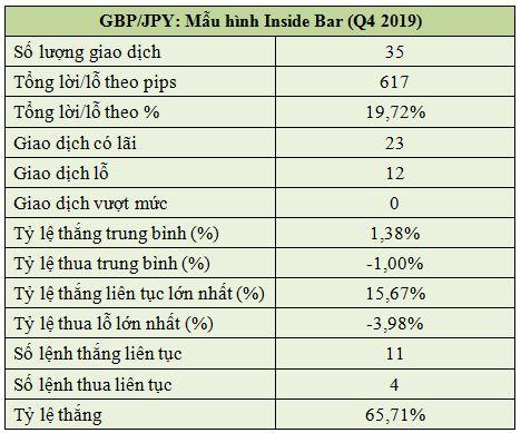 Gbpjpy Mẫu Hình Inside Bar (q4 2019)