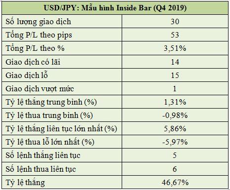 Usdjpy Mẫu Hình Inside Bar (q4 2019)