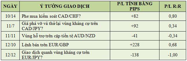 Bảng Thống Kê Giao Dịch Forex Cơ Bản