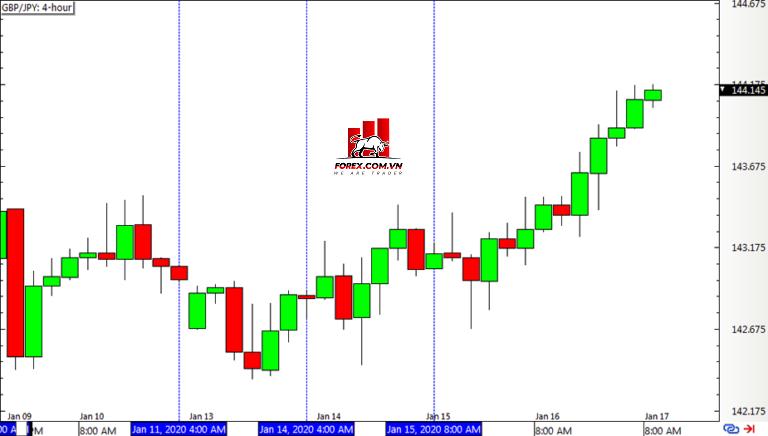 Biểu đồ Forex khung thời gian 4 giờ GBP/JPY