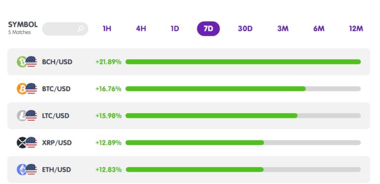 Thống kê mức biến động của tiền điện tử từ MarketMilk