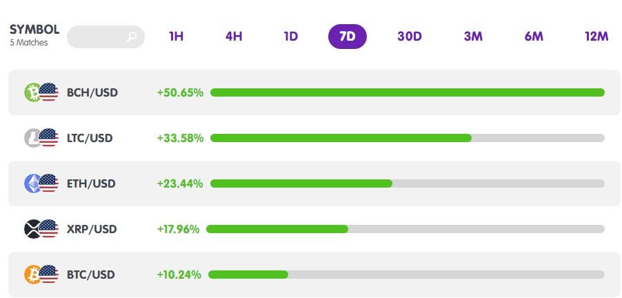 Thống kê tiền điện tử từ MarketMilk