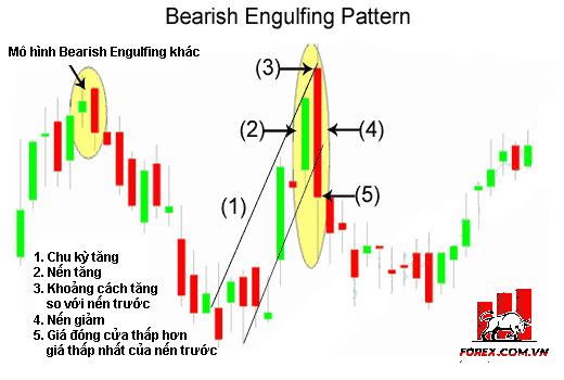 Bearish Engulfing Pattern: Mô hình nến nhận chìm suy giảm