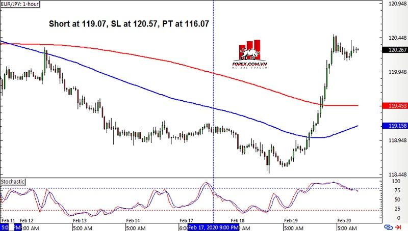 Biểu đồ Forex khung thời gian 1 giờ EUR/JPY